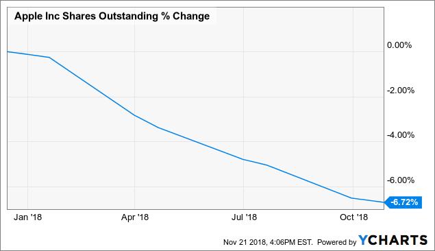 Изменение-числа-акций-Apple