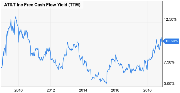 AT-T-FCF-Yield