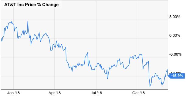 Изменение-цены-акций-AT-T