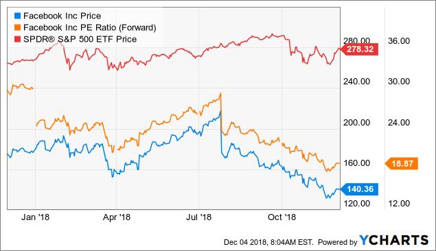 Показатели-акций-Facebook