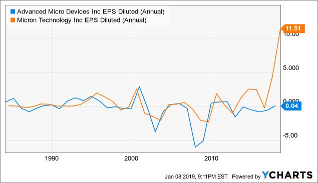 EPS-акций-AMD-Micron