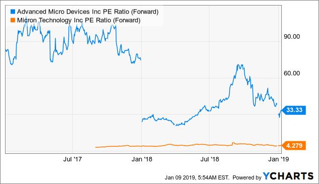 Акции-AMD-Micron-форвардный-PE