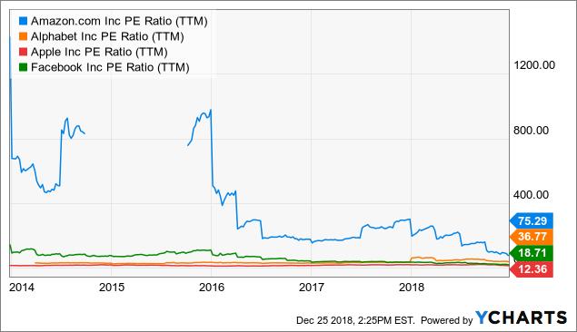 Акции-Amazon-коэффициент-PE