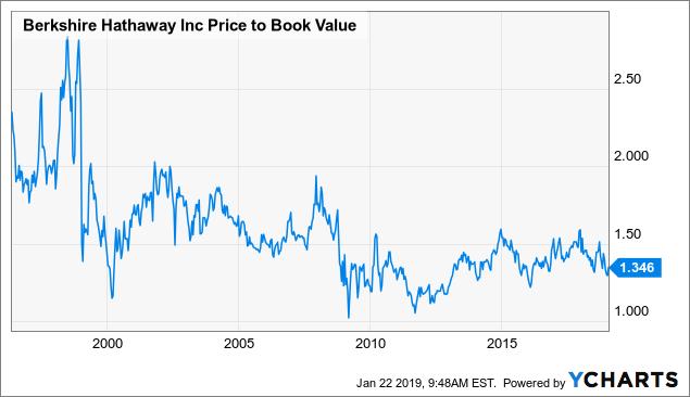 Коэффициент-акций-Berkshire-Hathaway-PB