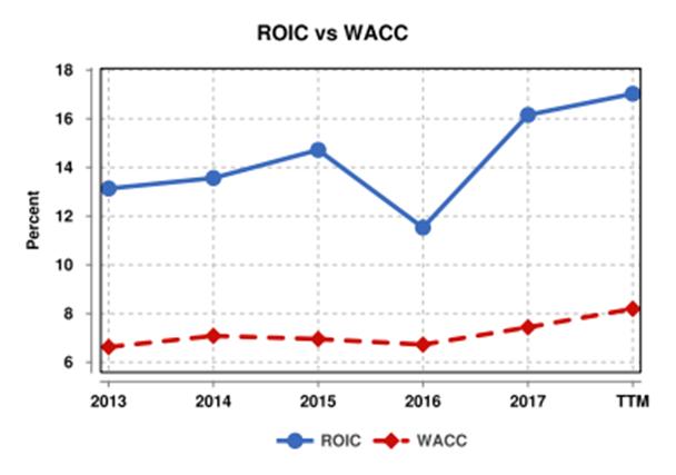 Boeing-ROIC