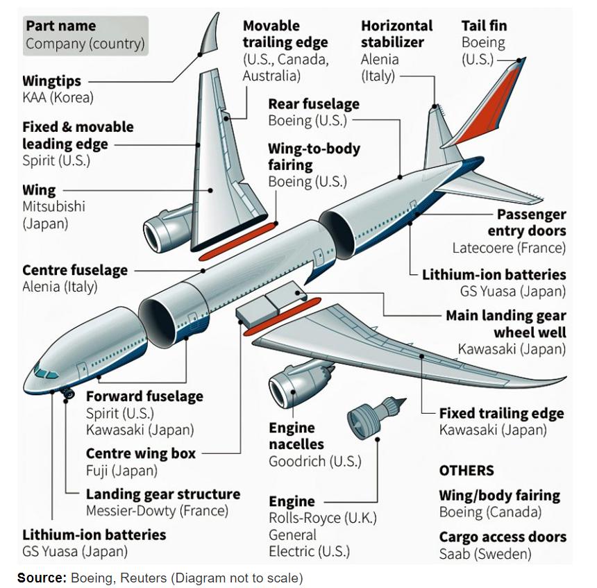 Поставщики-компонентов-Boeing