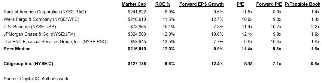 Коэффициенты-акций-Citigroup-и-конкурентов