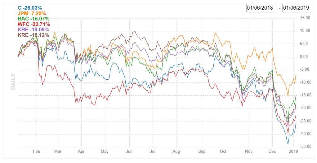 Котировки-акций-Citigroup-и-конкурентов