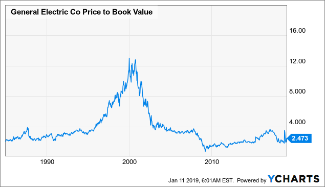 Акции-General-Electric-коэффициент-PB