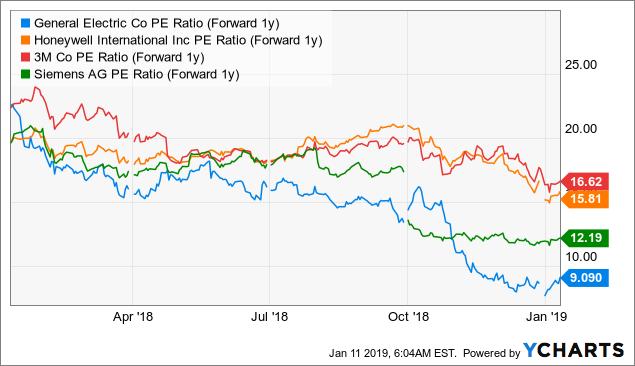 Акции-General-Electric-конкуренты-PE