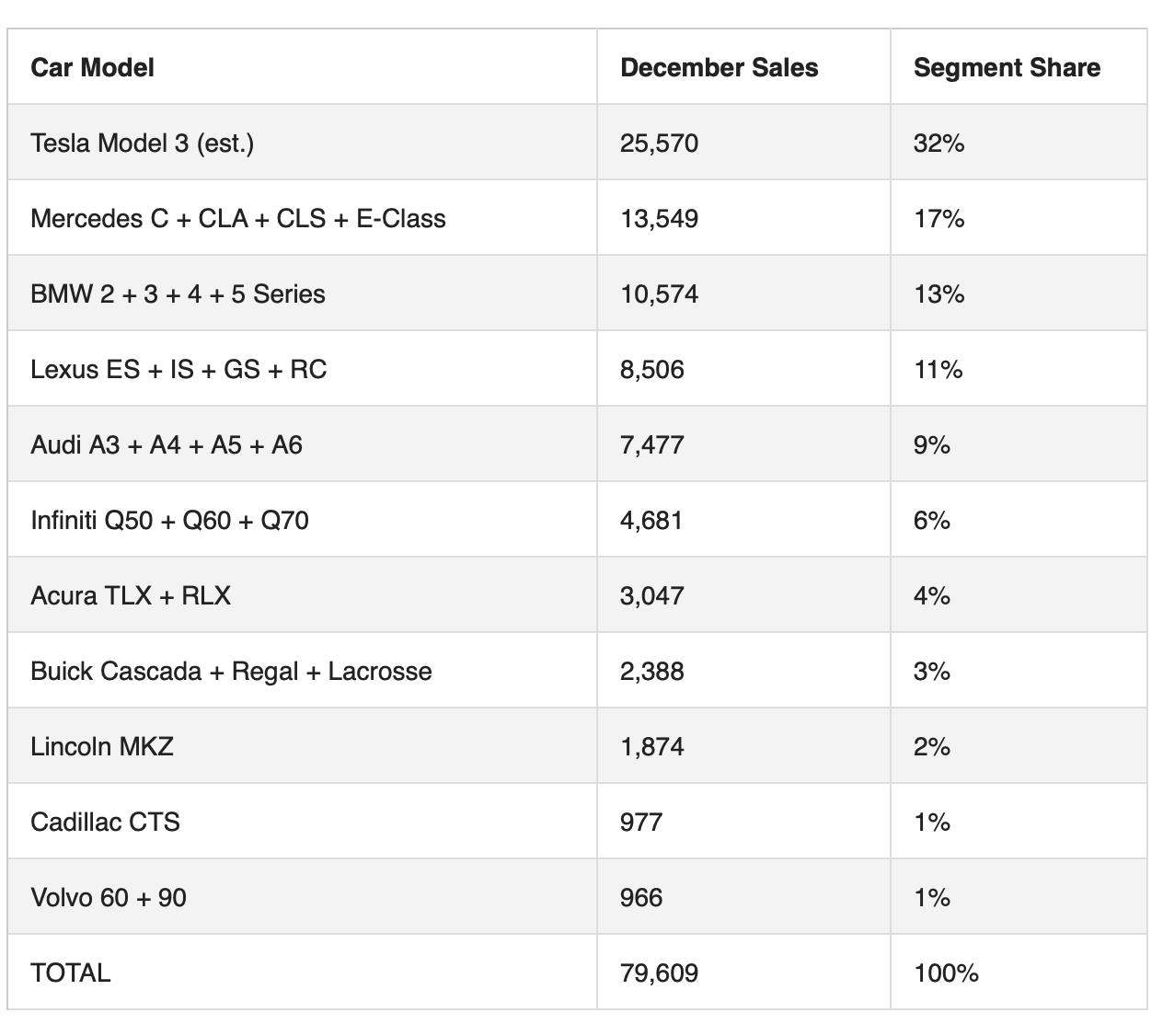 Продажи-сегмент-Tesla-Model-3