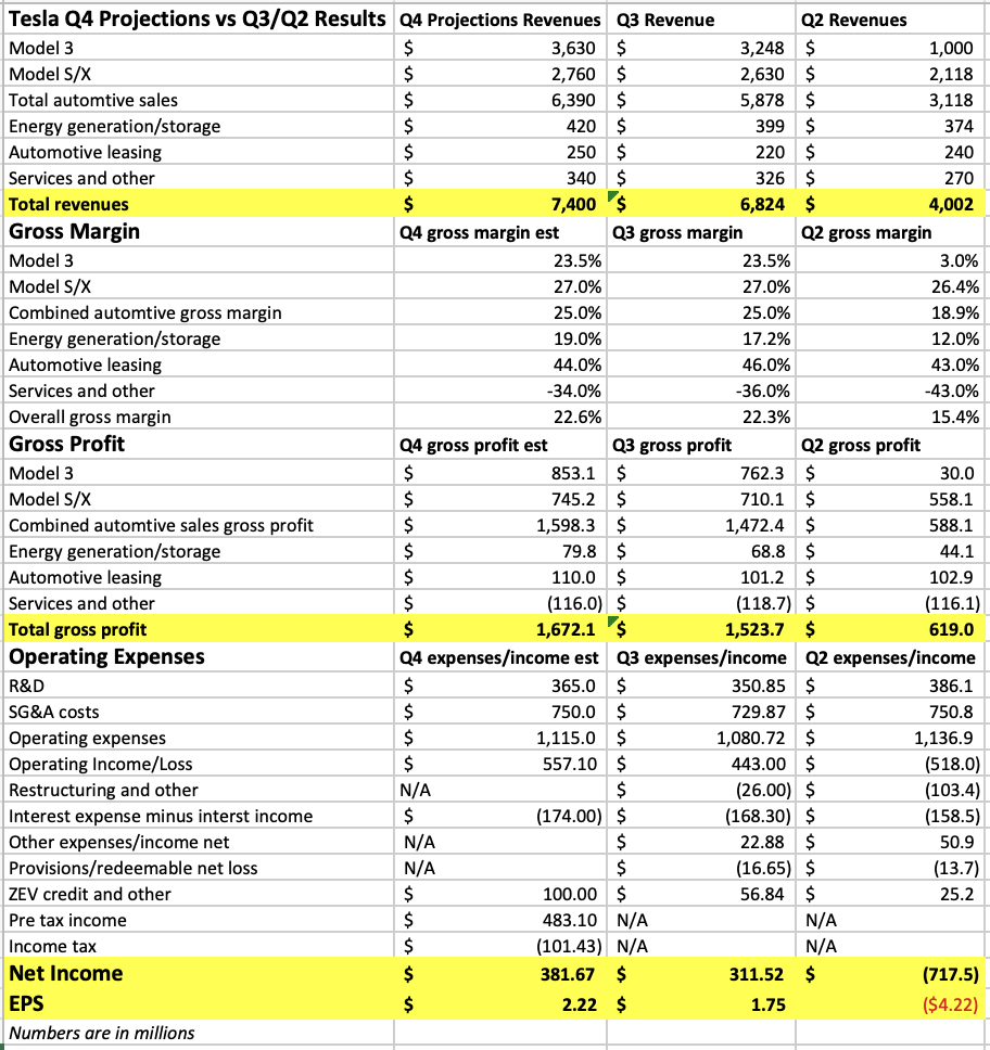 Акции-Tesla-прогноз-4-квартал