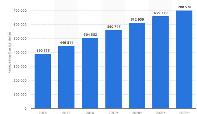 Рост-электронной-коммерции-США