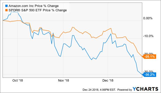 Изменение-цен-акций-amazon-sp500