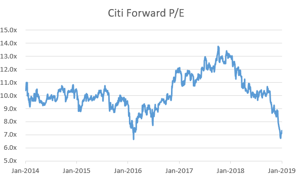Форвардный-PE-акций-Citigroup
