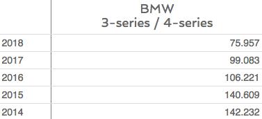 Продажи-BMW