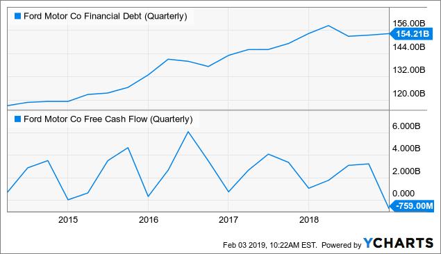 Долг-свободный денежный-поток-Форд
