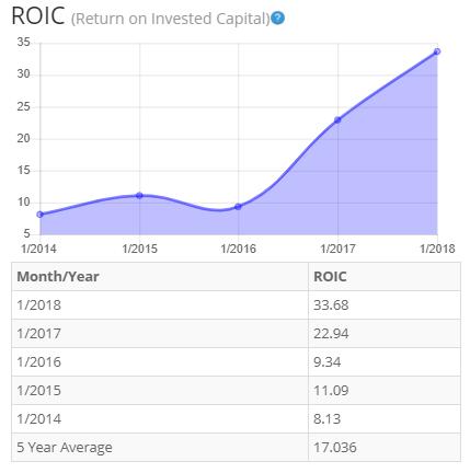 Nvidia-ROIC