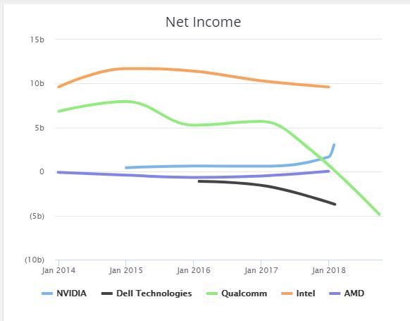 Чистая-прибыль-Nvidia-конкуренты