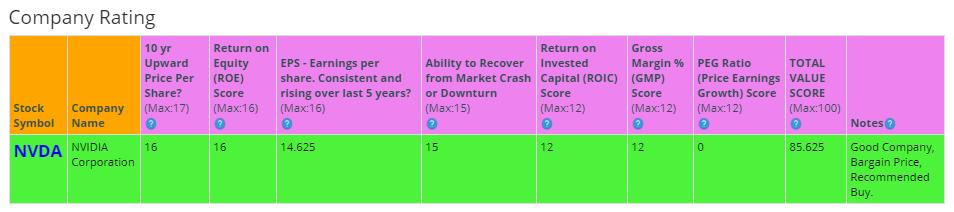 Акции-Nvidia-рейтинг