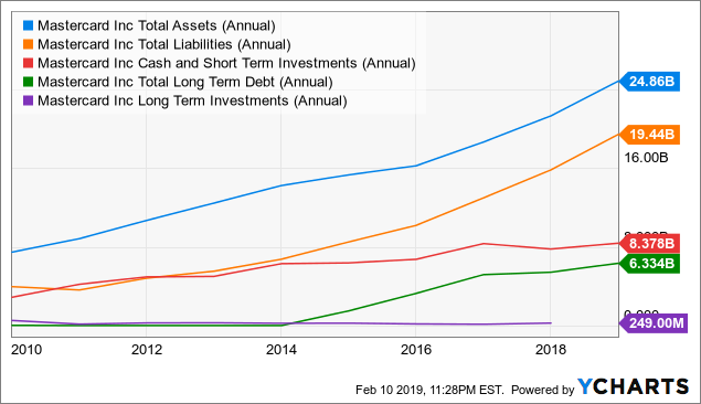 Финансовые-показатели-Mastercard
