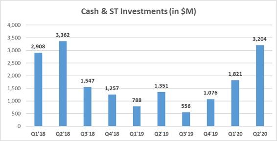 LyondellBasell кэш и краткосрочные инвестиции