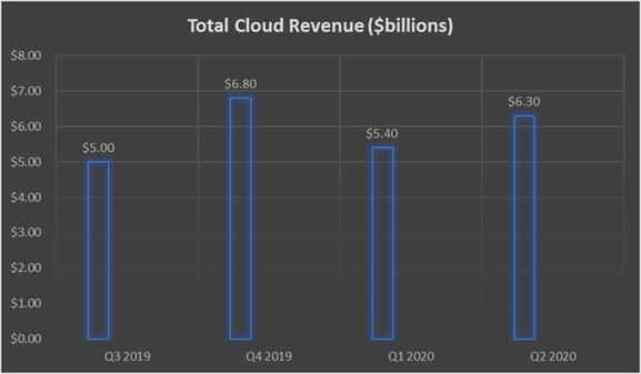 Выручка Intel в облачном сегменте
