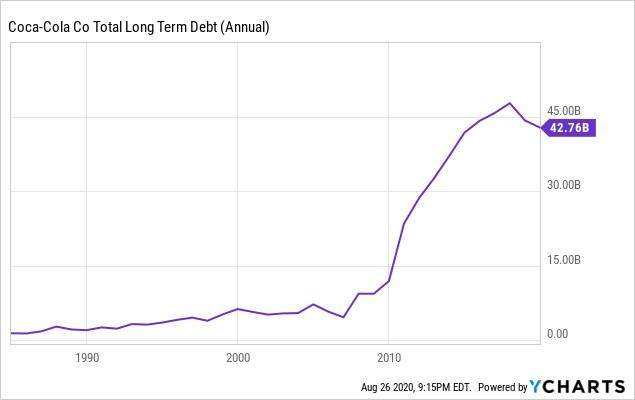 Долгосрочный долг Coca Cola