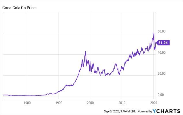 Кока Кола цена акций