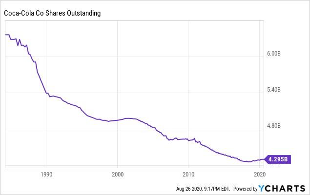 Количество акций в обращении