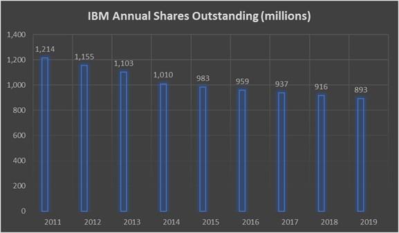 акции IBM