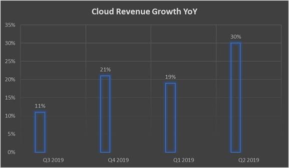 выручка облака IBM год к году