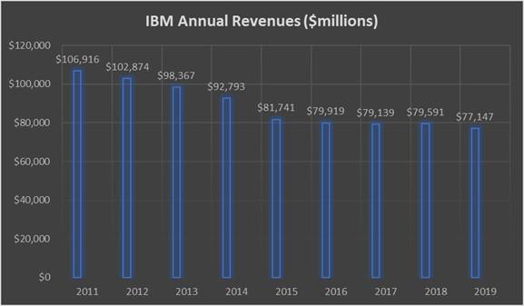 выручка IBM
