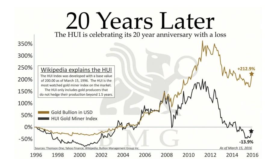 цена майнеров против физического золота