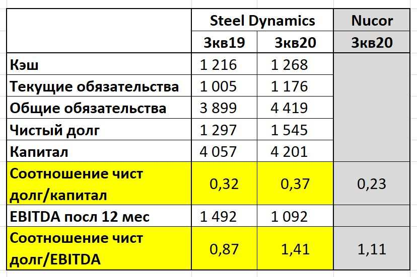 Steel Dynamics баланс