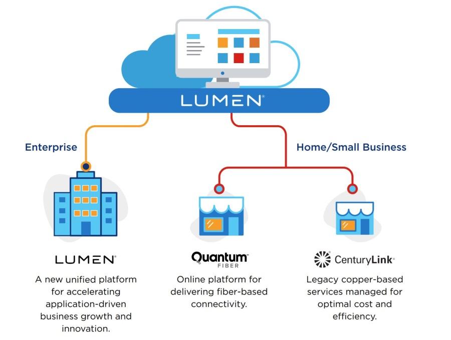 Lumen Technologies структура