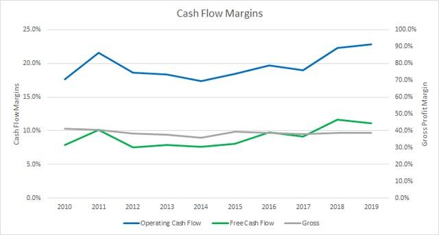 рентабельность денежных потоков