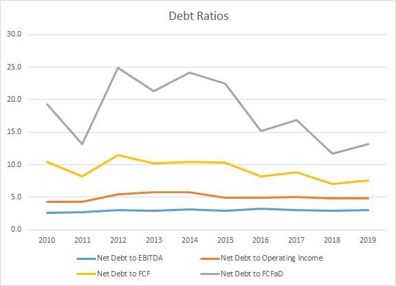 соотношение долга к прибыли и денежному потоку