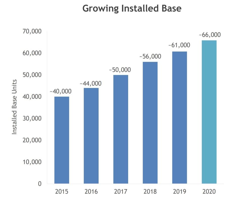 Lam Research рост числа единиц установленного оборудования