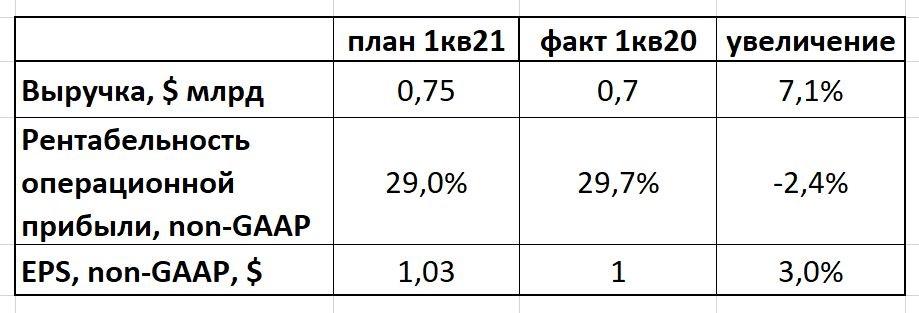 Teradyne прогноз 1кв21