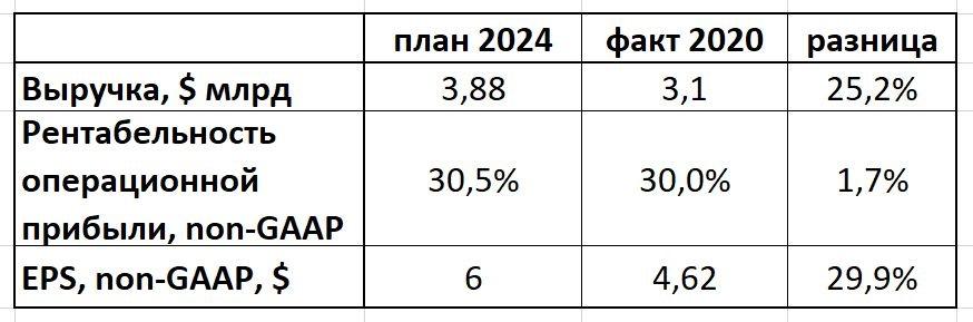 Teradyne прогноз 2024