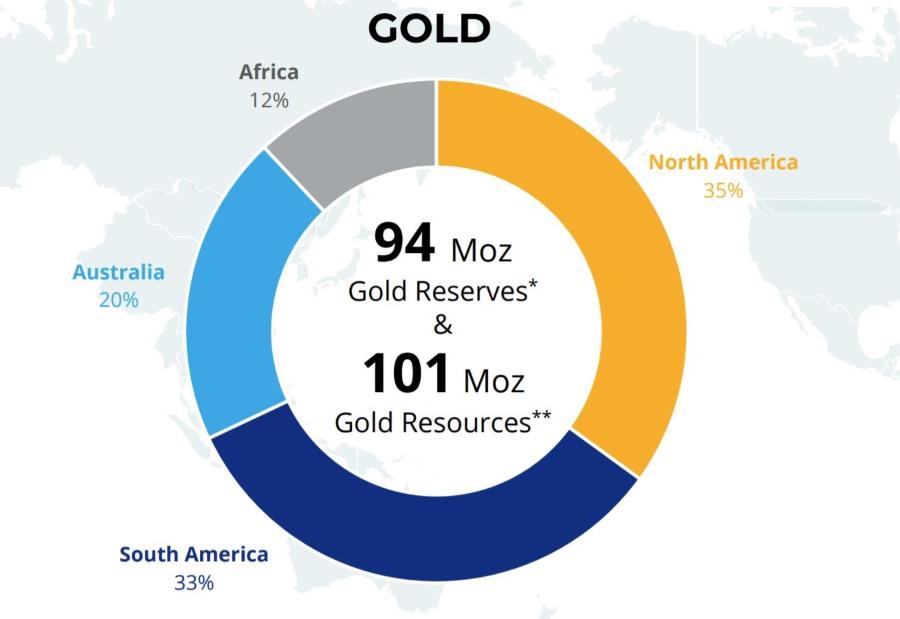 Newmont резервы золота