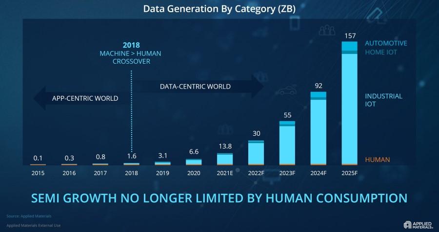 генерация данных