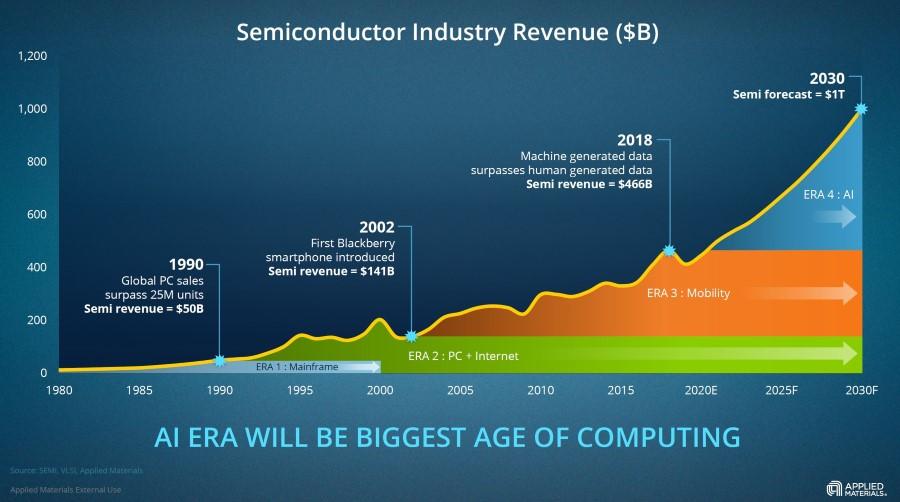 рост выручки индустрии полупроводников