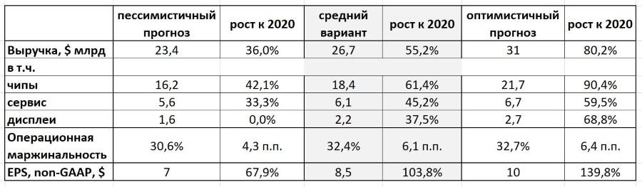 AMAT прогноз на 2024