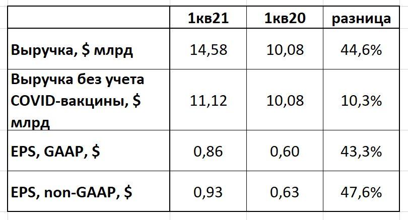 PFE отчет 1кв21